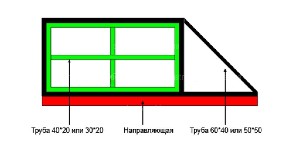Расчет размера ворот купить комплектующие для откатных ворот в омске